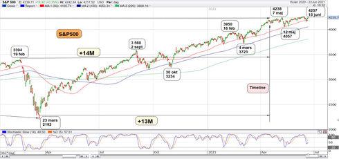 Graf av S&P 500 testade rekordet nu gäller det