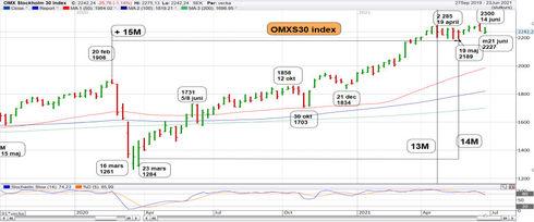 Graf av OMXS30 vill till nya nivåer