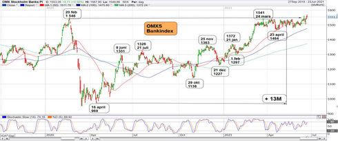Graf av OMXS Bankindex gillar rekord