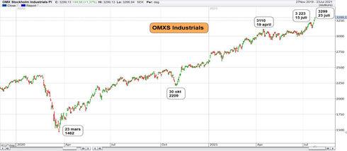 Graf av Industriindex letar sig uppåt
