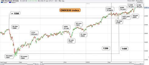Graf av OMXS30 fortsätter segertåget