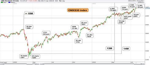 Graf av OMXS30 kommer igen