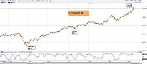Graf av Hexagon på topp