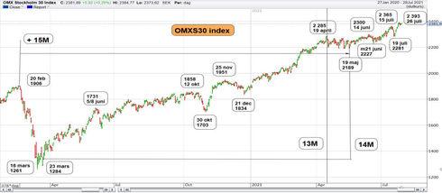 Graf av OMXS30 nöter på 2 393