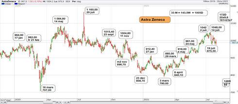 Graf av AZN i Fas 2