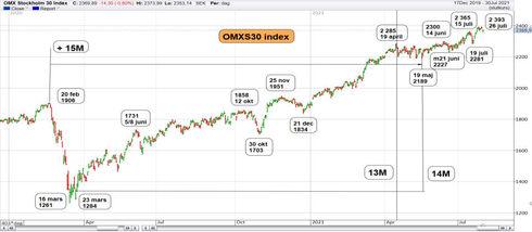 Graf av OMXS30 rullar in