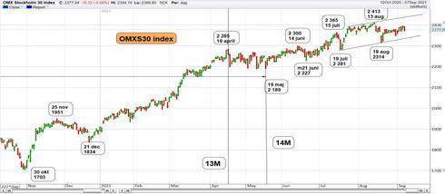 Graf av OMXS30 kan men orkar inte