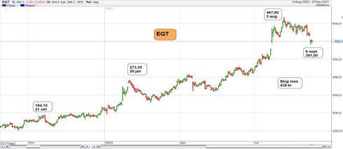 Graf av EQT lastar av