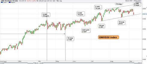 Graf av OMXS30 lade en lågpunkt efter 85 punkter