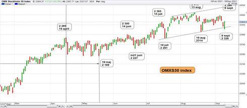 Graf av OMXS30 nöjde sig med 3 dagar