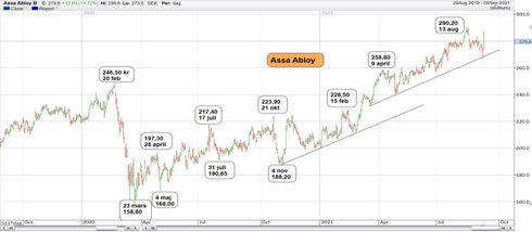 Graf av Assa Abloy tog ett kliv