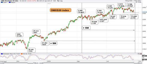 Graf av OMXS30 söker lågpunkt på nytt