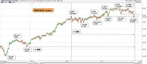 Graf av OMXS30 i fallande trend