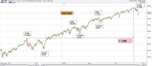 Graf av S&P 500 gav en 92-åring reaktion