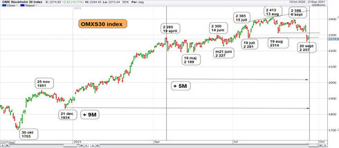 Graf av OMXS30 byter trend