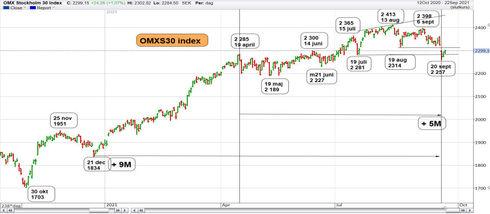 Graf av OMXS30 vänder