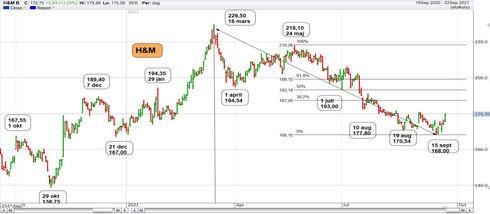 Graf av H&M tog stöd