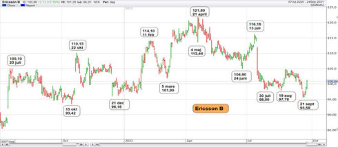 Graf av Ericsson tar sig ton